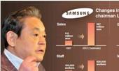 Tài lãnh đạo sáng tạo đặc biệt của Chủ tịch Samsung Lee Kun Hee