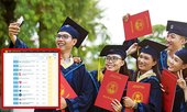 Trường Đại học nào của Việt Nam lọt Top xếp hạng các trường Đại học tốt nhất ở châu Á?