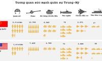 Tương quan sức mạnh quân sự Trung Quốc và Mỹ