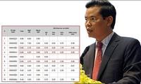TAND tỉnh Hà Giang sắp đưa vụ án gian lận điểm thi THPT quốc gia năm 2018 ra xét xử.