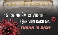 15 ca mắc COVID-19: Bệnh viện Bạch Mai thành 'ổ dịch'