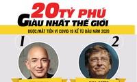 Giới siêu giàu thế giới cũng điêu đứng vì COVID-19
