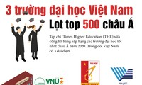 3 trường đại học Việt Nam lọt top 500 trường tốt nhất châu Á