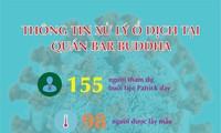 Thông tin mới liên quan đến 'ổ dịch' tại quán Bar Buddha