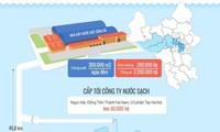 Điểm danh những khu vực đang dùng nước Sông Đà