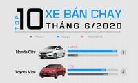 Top 10 ôtô bán chạy nhất tháng 6: Honda City 'lên đỉnh'