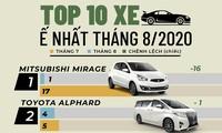 Top 10 ôtô bán chậm nhất tháng 8 tại Việt Nam
