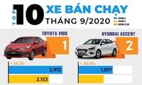 Top 10 ôtô hút khách nhất tháng 9 ở Việt Nam