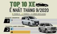Top 10 ôtô bán chậm nhất tháng 9 tại Việt Nam