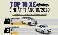Honda City lọt top 10 ôtô ít người mua nhất tháng 10