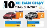 VinFast Fadil bám sát Toyota Vios ở top 10 ôtô bán chạy