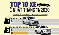 Top 10 ôtô bán ít nhất tháng 11 tại Việt Nam