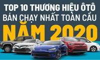 Top 10 thương hiệu ôtô bán chạy nhất năm 2020