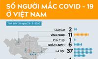 Bác sĩ Việt Nam đầu tiên dương tính virus SARS – Cov-2