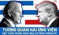 Hai ứng viên Trump - Biden: Một tuần trước ngày bầu cử tổng thống Mỹ