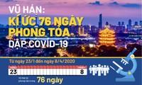 Vũ Hán: Kí ức 76 ngày phong tỏa dập COVID-19