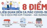 8 điểm liên quan đến ca mắc COVID-19 tại ổ dịch mới Kim Thành - Hải Dương