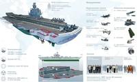 Dự án Siêu tàu sân bay Ulyanovsk