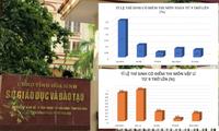 Từ dữ liệu kết quả điểm thi bất thường, Bộ Công an và Bộ Giáo dục và Đào tạo đã tìm ra nhiều sai phạm trong Kỳ thi THPT quốc gia 2018 tại Hoà Bình.