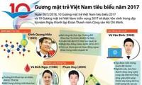 Ngày mai, tuyên dương 10 Gương mặt trẻ Việt Nam tiêu biểu năm 2017