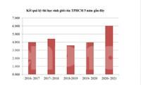 Biểu đồ số lượng học sinh giỏi của TPHCM 5 năm qua. Biểu đồ: Nguyễn Dũng