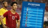 Tuyển Việt Nam tăng hai bậc trên BXH FIFA. Ảnh: Next Sports.