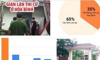 44 thí sinh ở Sơn La, 64 thí sinh ở Hòa Bình, 114 thí sinh ở Hà Giang được nâng điểm tại kỳ thi THPT quốc gia 2018.