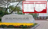 Điểm chuẩn dự kiến Đại học Bách khoa Hà Nội: Đạt 9 điểm/ môn vẫn có thể trượt!