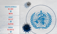 WHO đang đặt tên các biến thể của virus SARS-CoV-2 theo bảng chữ cái Hy Lạp. Ảnh: Sky News