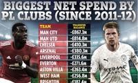 Man City và M.U chi tiêu ròng cao nhất trong đá Anh trong 10 năm qua.