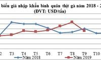 Thịt gà nhập khẩu về Việt Nam có giá tương đương khoảng 19.800 đồng/kg, chưa tính thuế nhập khẩu, thuế giá trị gia tăng...