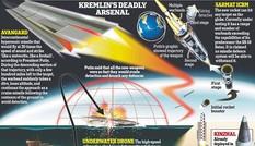 Mỹ bất lực trước tên lửa siêu thanh của Nga