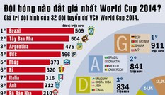 World Cup 2014: Đội tuyển nào đắt giá nhất hành tinh?