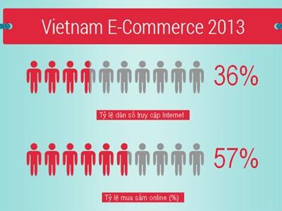 Người Việt chi 120 USD mua sắm online mỗi năm