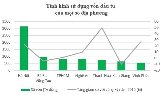 Đầu tư bằng vốn Ngân sách, Hà Nội bằng 10 bộ ngành cộng lại