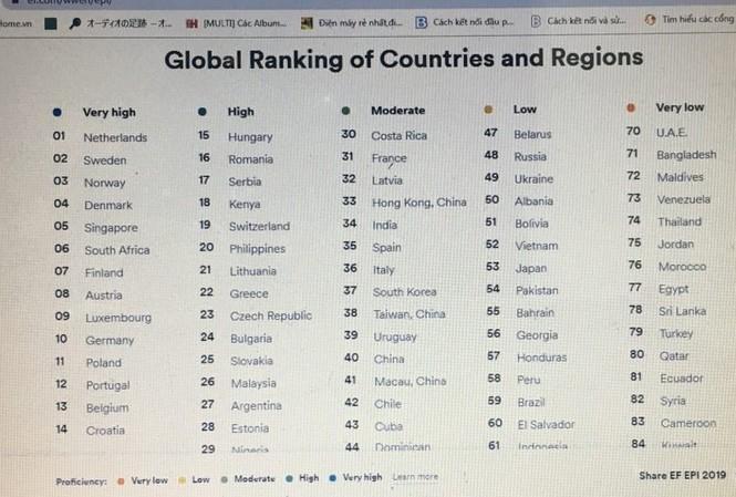 Năng lực tiếng Anh của người Việt đứng thứ 52/100 quốc gia