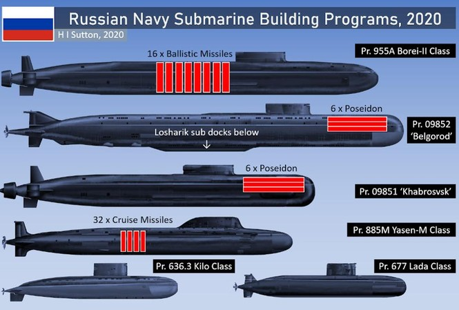 Nga đang đồng thời phát triển sáu lớp tàu ngầm