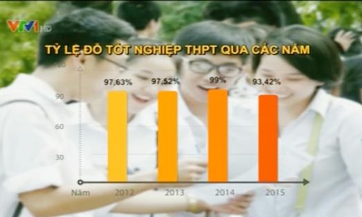 Tỷ lệ đỗ tốt nghiệp THPT 2015 thấp nhất trong 4 năm qua