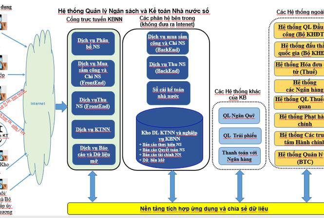 Mô hình tổng quát hệ thống ứng dụng CNTT giai đoạn 2021 - 2030