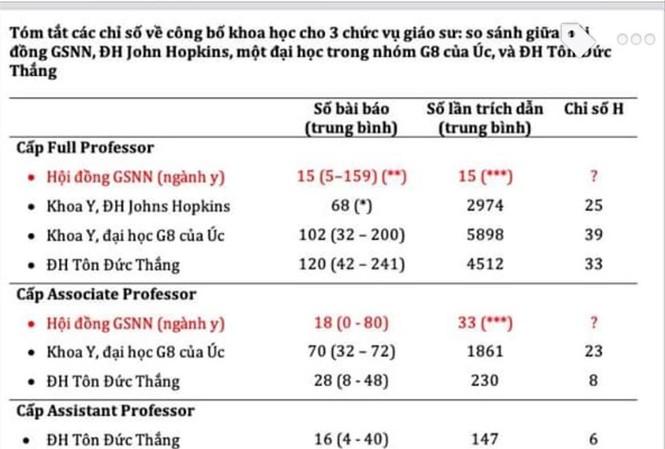 Bảng số liệu so sánh của GS Nguyễn Văn Tuấn