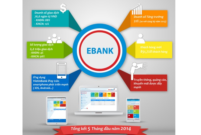 Đẩy mạnh phát triển Dịch vụ Ngân hàng điện tử VietinBank