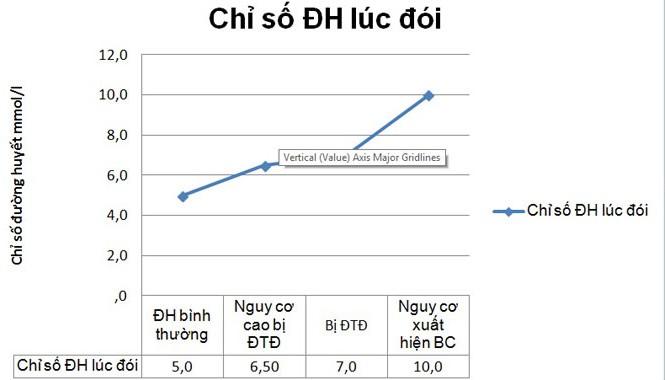Biểu đồ chỉ số đường huyết lúc đói