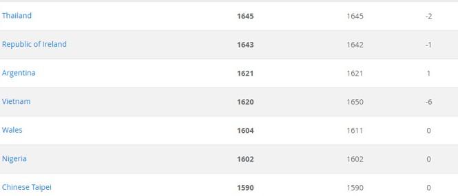 Tuyển nữ Việt Nam xếp hạng 35 thế giới