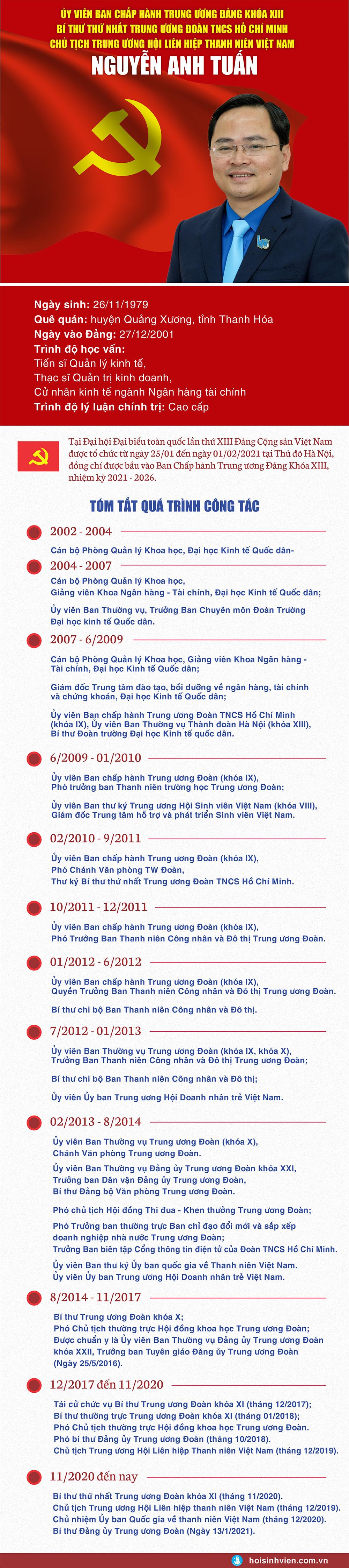 Anh Nguyễn Anh Tuấn, Bí thư thứ nhất T.Ư Đoàn trúng cử Uỷ viên T.Ư Đảng khoá XIII - ảnh 1