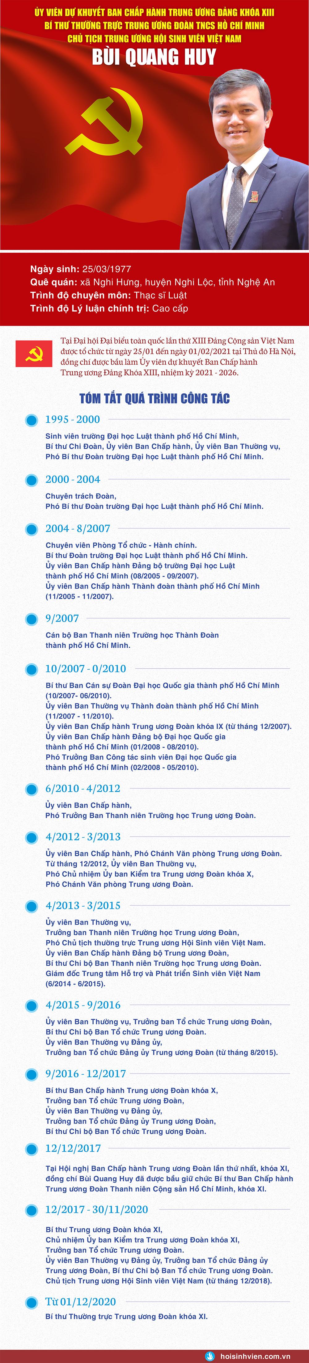 Chủ tịch T.Ư Hội Sinh viên Việt Nam trúng cử Uỷ viên dự khuyết BCH T.Ư Đảng khoá XIII - ảnh 1