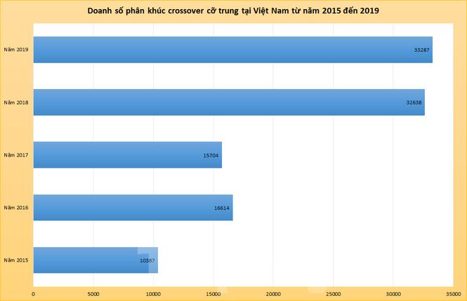 Crossover cỡ trung cạnh tranh khốc liệt dịp cuối năm - ảnh 1