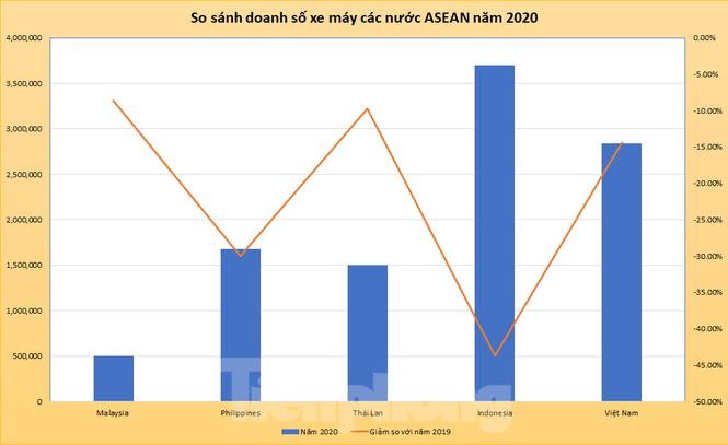 Doanh số xe máy Việt Nam bám sát Indonesia trong năm 2020 - ảnh 1