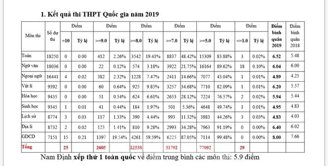 Nam Định giành vị trí dẫn đầu tuyệt đối về thi tốt nghiệp THPT Quốc gia - ảnh 3