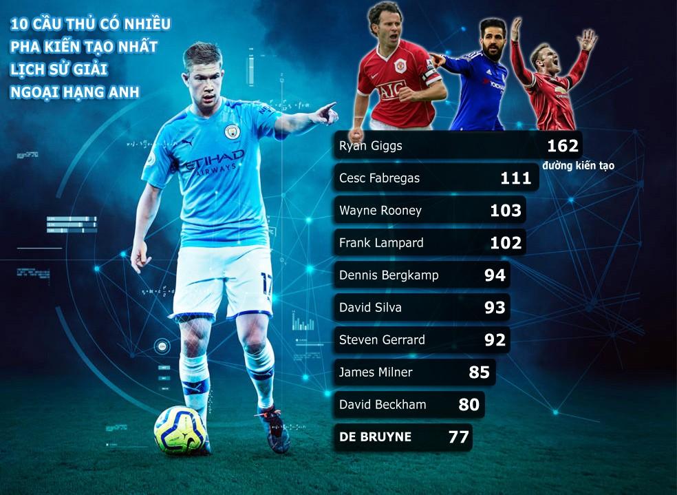 De Bruyne lọt vào Top 10 chân chuyền vĩ đại nhất Ngoại hạng Anh