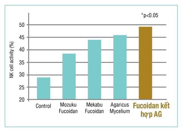 Fucoidan Mix AG là gì?